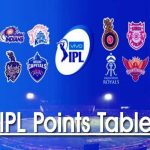 Ipl 2021 Live Points Table Today