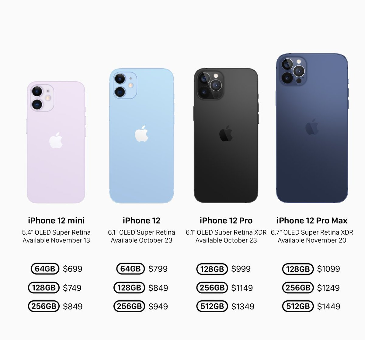 Prices Of The New iPhone 12 - 2021/2022