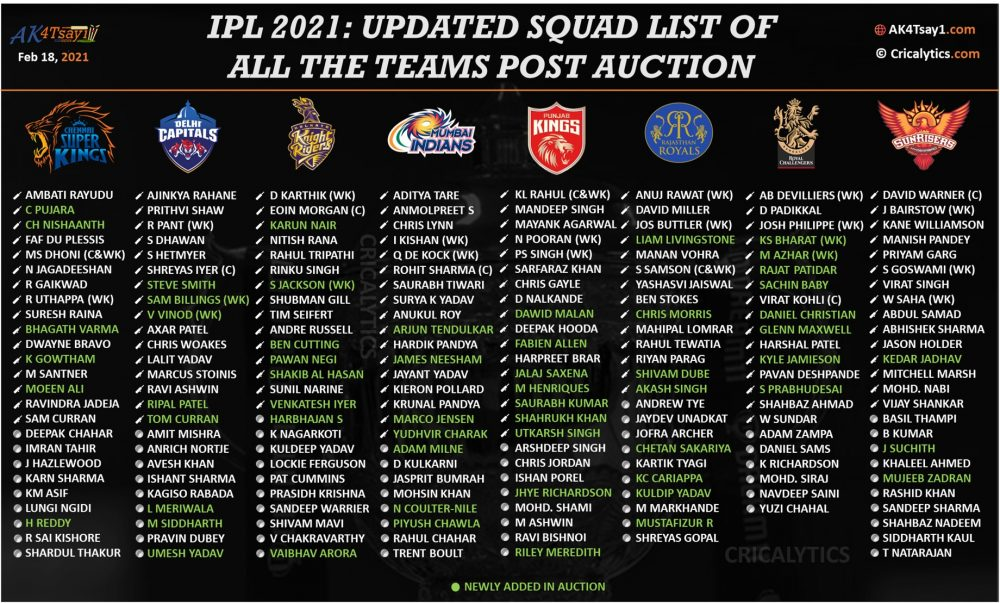 IPL 2021: Final Squad List For All Teams And Main Auction ...